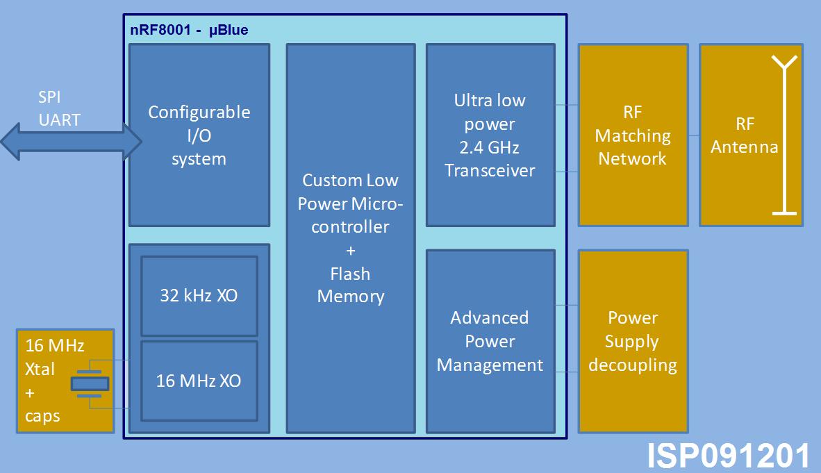 ISP091201 Miniature Bluetooth Low Energy  BLE  Module