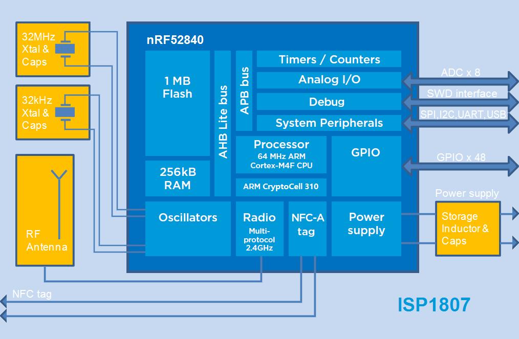 Isp Block Diagram